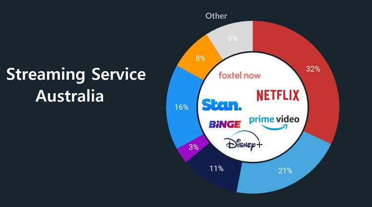 Streaming Services Available In Australia